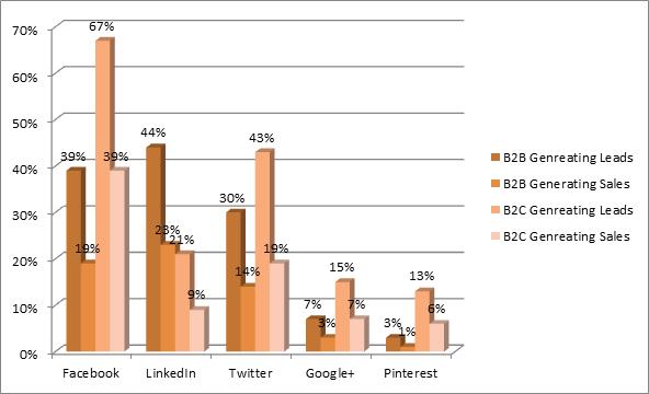 Najnowsze badania relacji B2B oraz B2C dla serwisów społecznościowych.